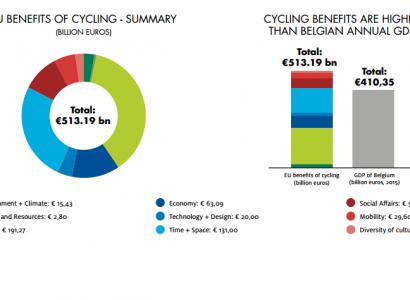 Stimato a 1000 € il contributo economico pro capite del ciclismo 2